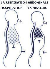 site : www.sophro-lille.fr  L'importance de la respiration pour permettre la détente et pouvoir accéder à ses propres ressources.