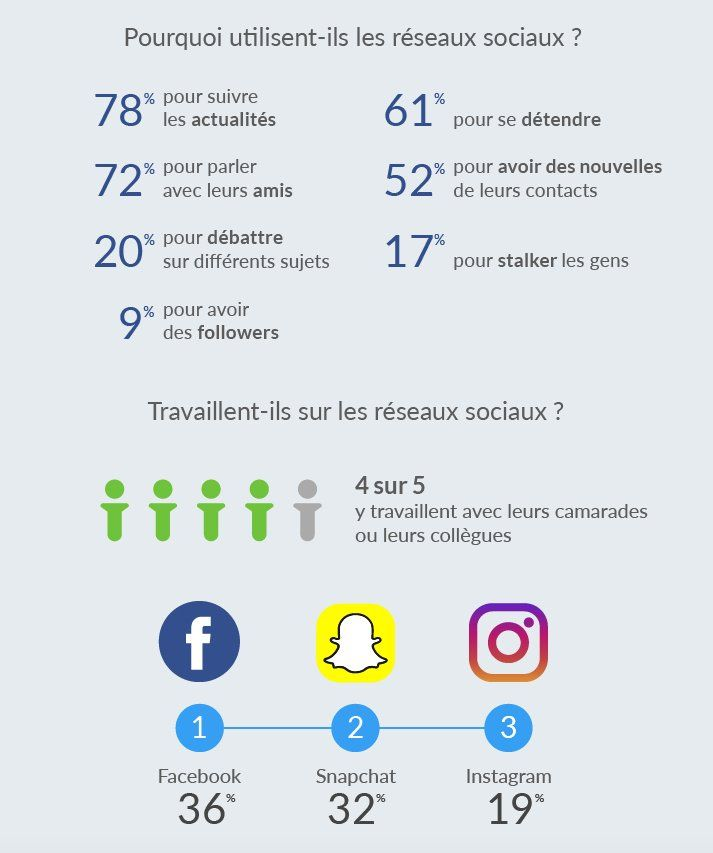 La Place Des Reseaux Sociaux Chez Les Jeunes En 2020 En 2020 Reseaux Sociaux Marketing De Contenu Marketing Digital