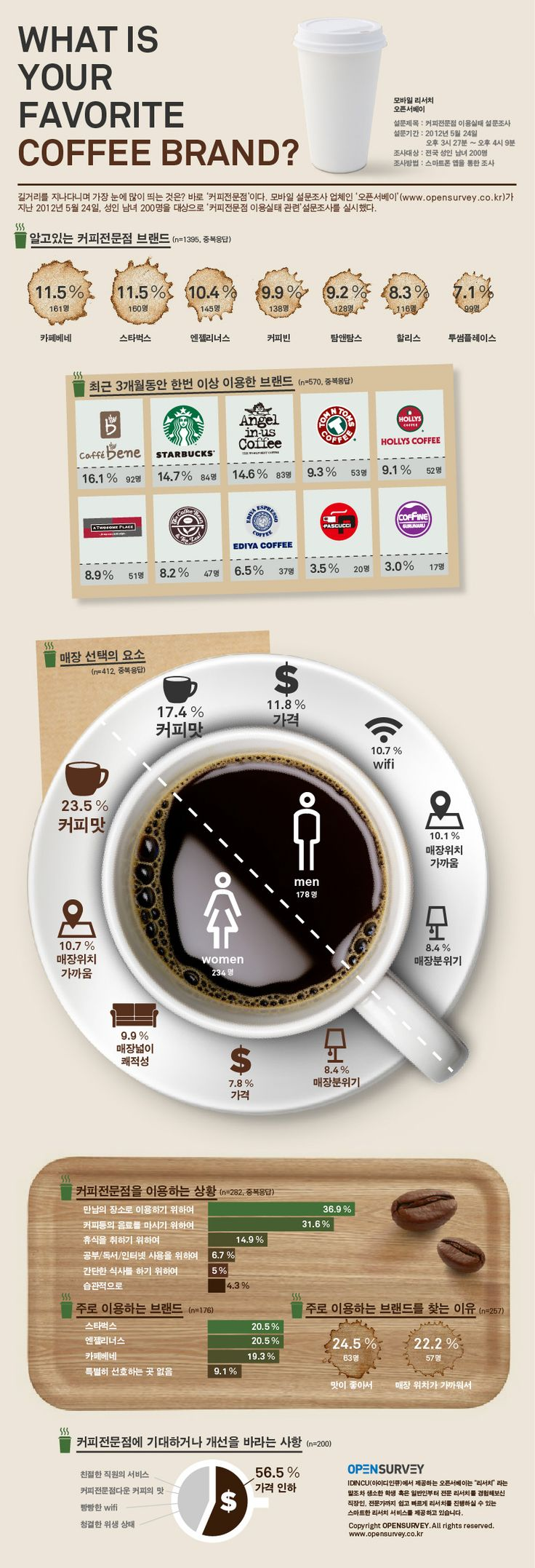 커피 브랜드 인포그래픽 What Is Your Favorite Coffee Brand? #infografía