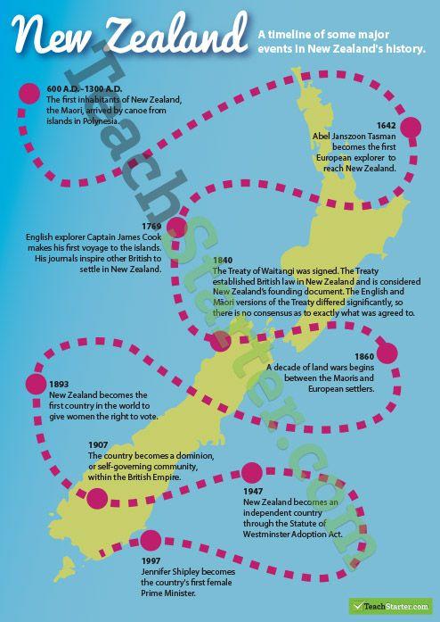 New Zealand History Timeline  Teaching Resources – Teach Starter
