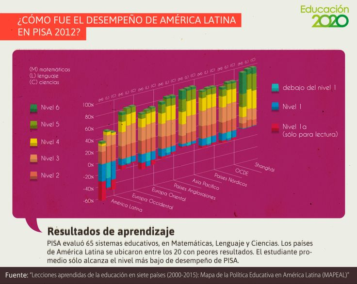 Los países de América Latina logran los peores resultados en PISA.