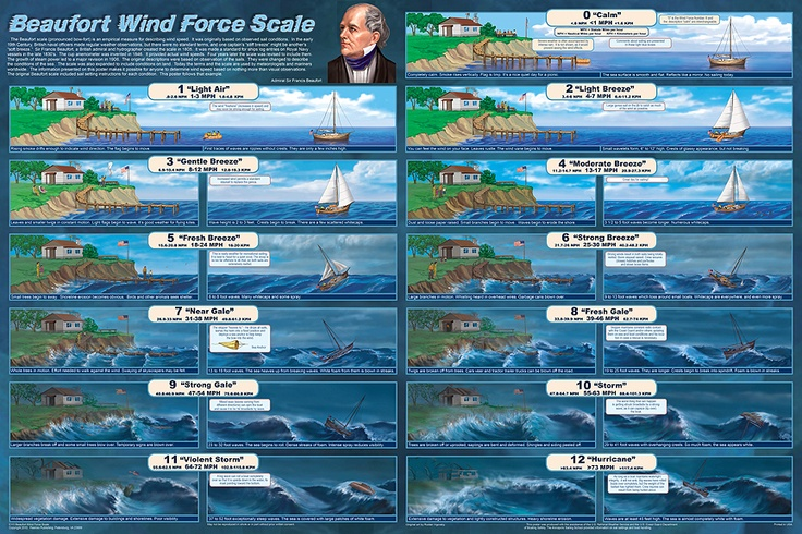 beaufort_wind_force_scale_poster