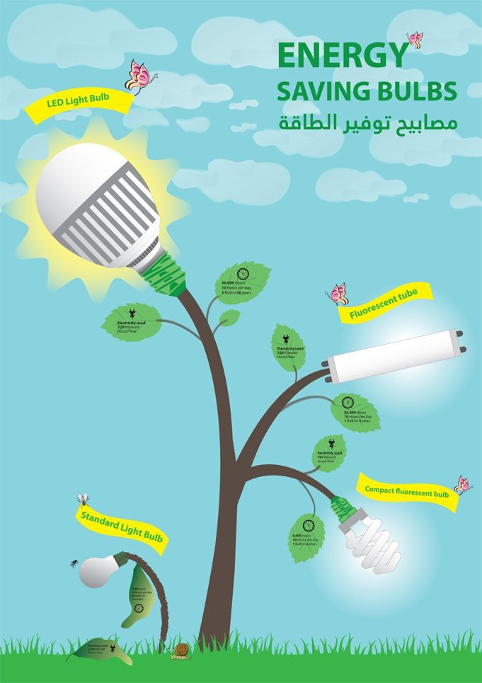 Image Result For Led Energy Saving Poster