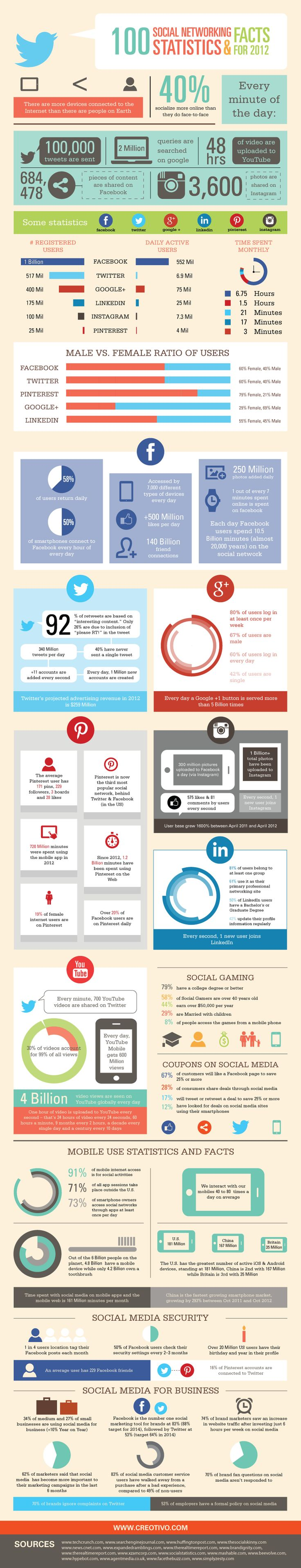 100 social mediafacts and figures of 2012 [infographic]