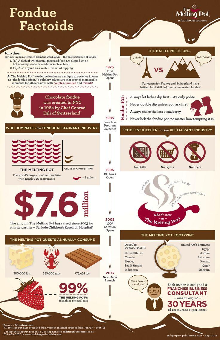 30 best Fondue - It! images on Pinterest   Fondue party, Breakfast ...