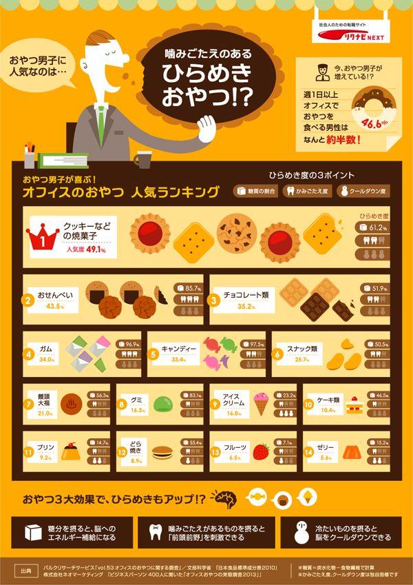 男性がオフィスで食べるお菓子を人気ランキングにしたインフォグラフィック。仕事中のお菓子休憩には「ヒラメキ」の効果があります。それぞれのお...