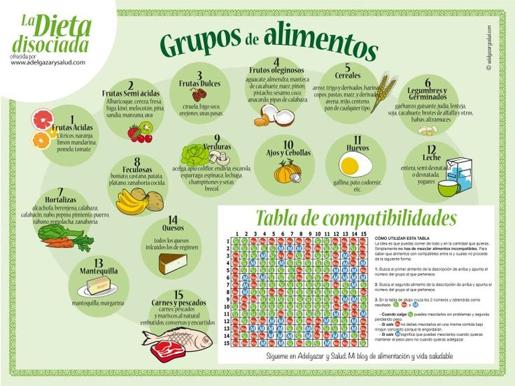 Dietas disociadas para adelgazar menus