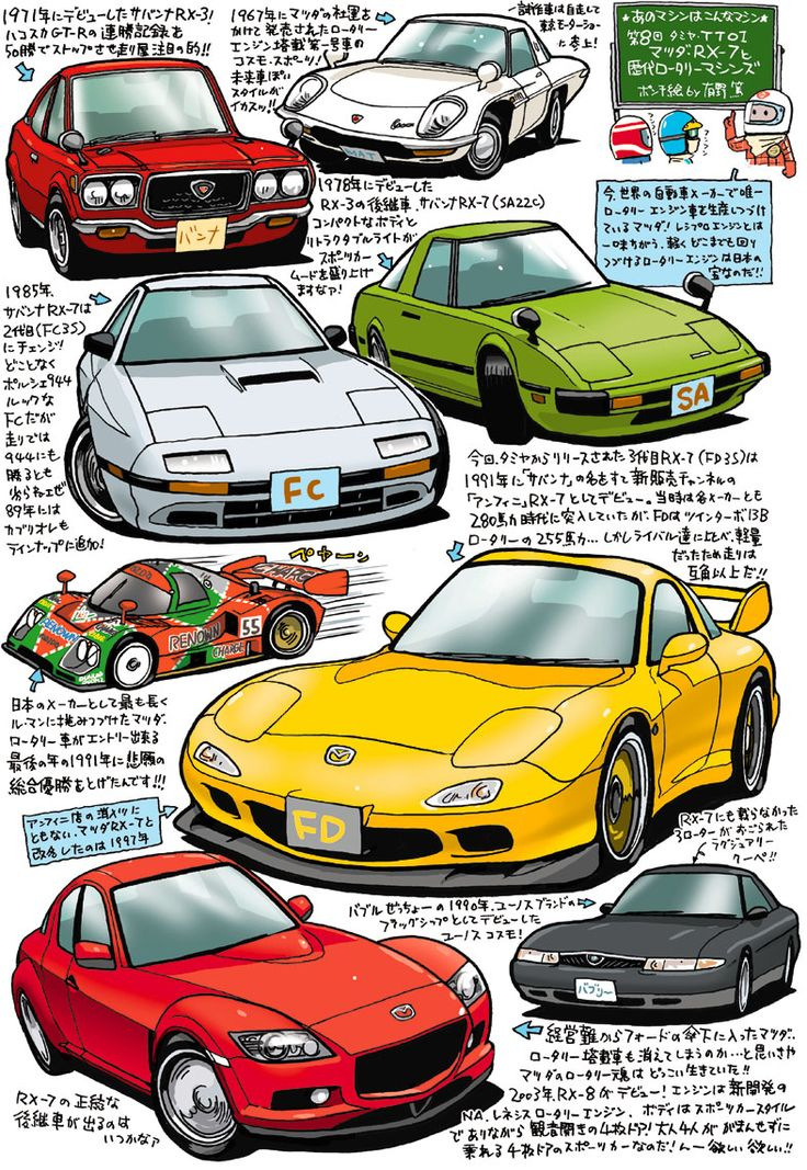 Mazda - タミヤTT01マツダ・RX-7と歴代ロータリーマシンズ