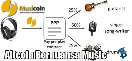 Musicoin – Proyek Crypto Baru Yang Menarik