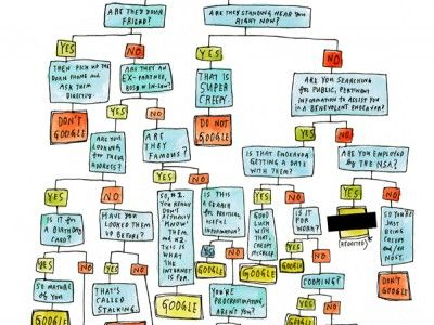 Life's most important struggles deserve a good flow chart. When is it okay to Google someone? http://www.ivillage.com/flow-chart-tells-when-you-should-google-someone/4-a-561462