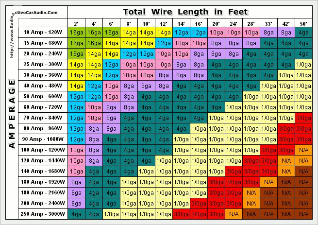 Wire Ampacity Rating Chart Wiring Distance Chart Electric