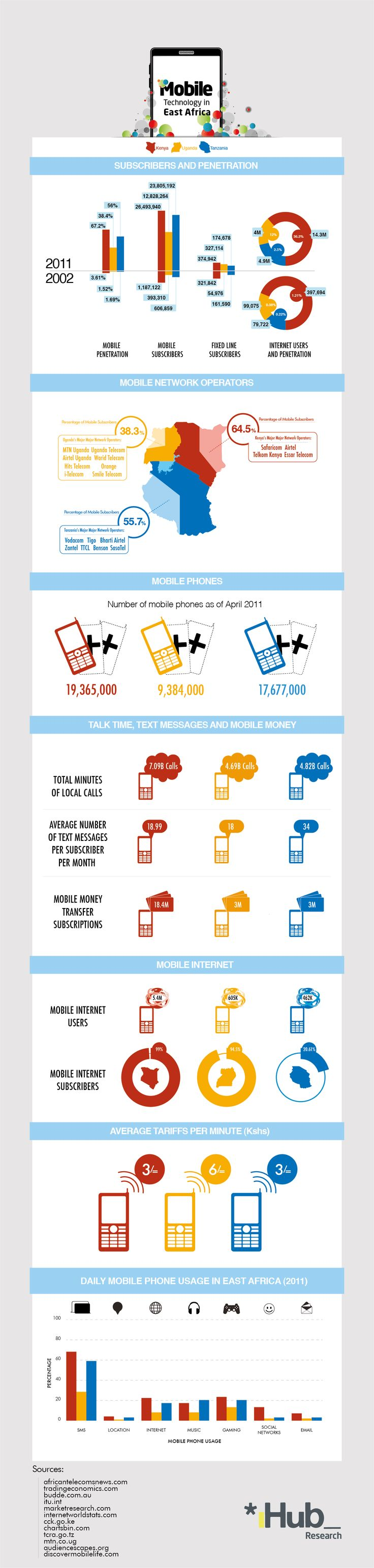 Mobile Technology in East Africa