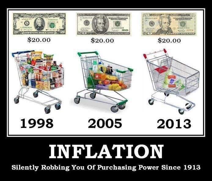 Inflation silently robbing you of purchasing power since 1913 | Anonymous ART of Revolution