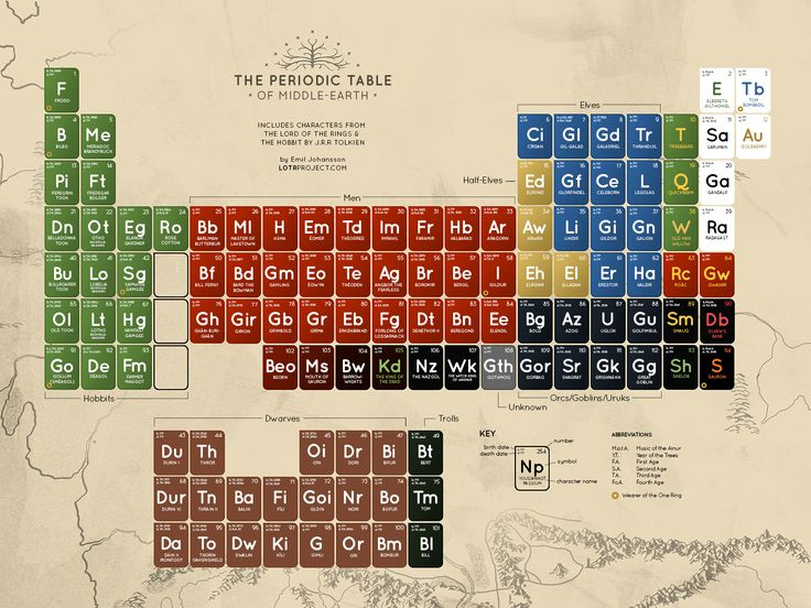 Only a chemistry student would organize Lord of the Rings like this