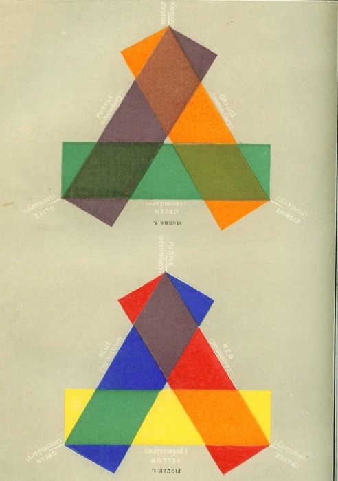 colour theory diagram