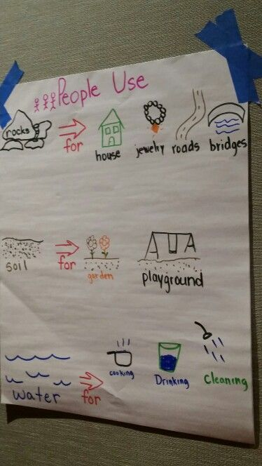 Science anchor chart - uses of rocks, soil and water - from workshop