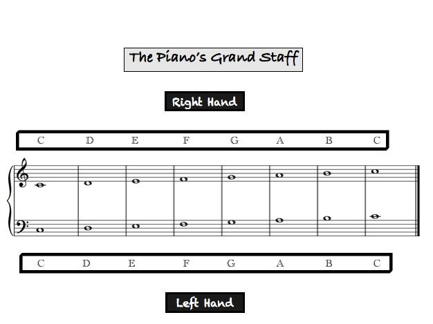 The Piano's Grand Staff