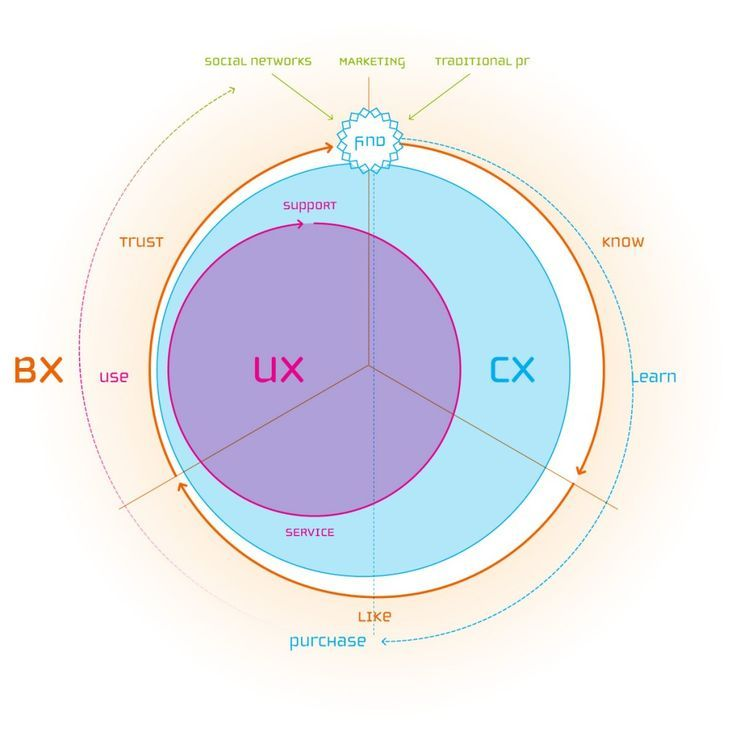 Relation between User Experience, Customer Experience and Brand Experience. If you like UX, design, or design thinking, check out theuxblog.com