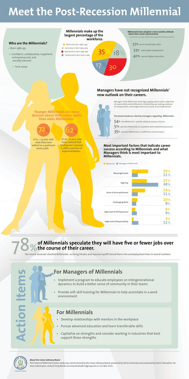 best images about geny personal branding meet the post recession millenials