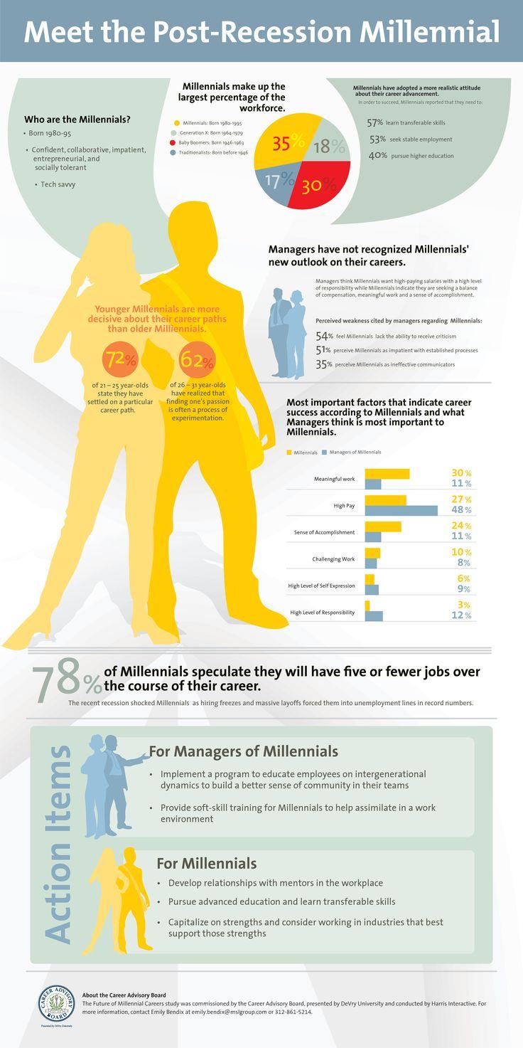 Millennials All About Millennials Pinterest