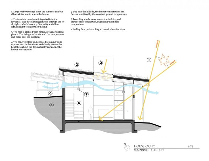 House Ocho - smart engineering.  Feldman Architecture.