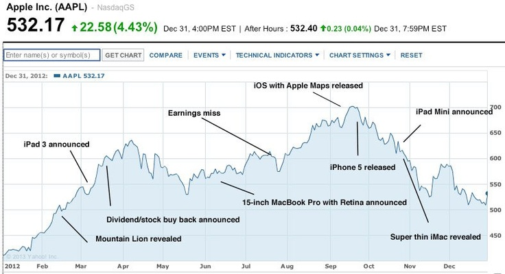 Aapl Quote 12 Best Aapl Images On Pinterest  Apple Apples And Graphics