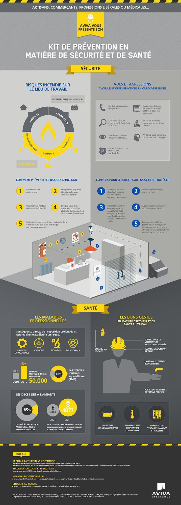Infographie sur les risques professionnels par Aviva