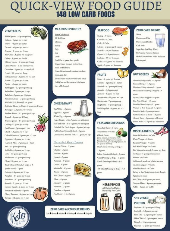 Low Carb Food List Printable - Carb Chart | Low carb food ...