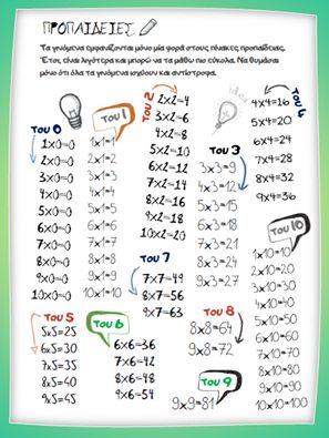 Νέα εκπαιδευτική αφίσα! Μαθηματικά: ''Προπαίδειες του 0 - 10'' http://www.thrania.com/…