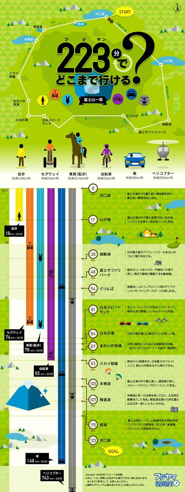 徒歩、セグウェイ、乗馬、自転車、車、ヘリコプターで富士山を一周した場合、223分でそれぞれどこまでたどり着けるのかを試算したインフォグラフィ...