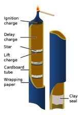 How to Make a Homemade Roman Candle: This diagram illustrates the structure of a typical Roman Candle firework.