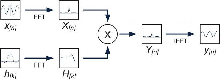 Block Diagram of Convolution using the Fast Fourier Transform