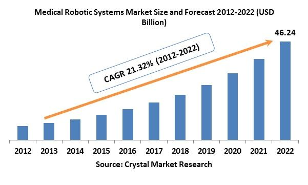 In 2012, the global medical robotic systems market was evaluated around USD 6.69 billion and is expected to reach approximately USD 46.24 billion by 2022 while registering itself at a compound annual growth rate (CAGR) of 21.32% over the forecast period.