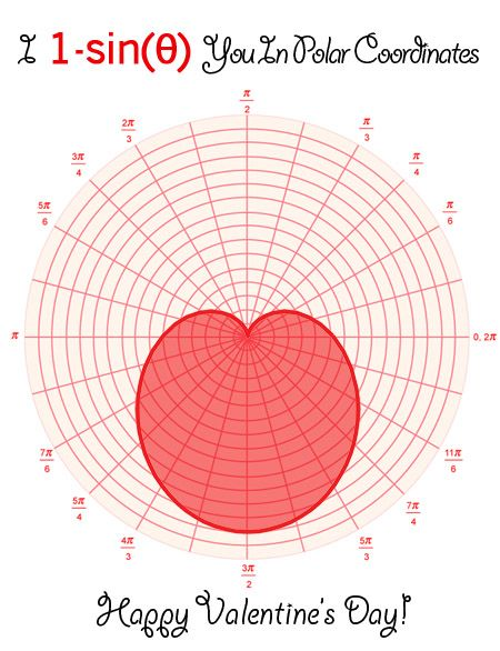 35 best Polar Coordinates images on Pinterest Trigonometry - polar graph paper