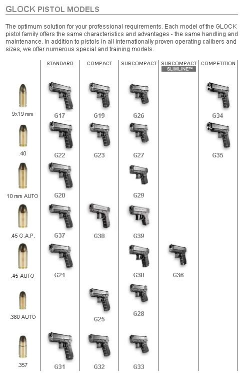 Glock Pistol Models - Here's a Chart to Tell Them Apart!