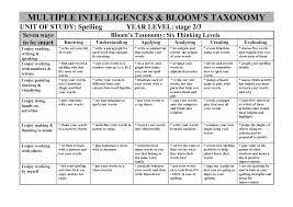 blooms taxonomi - Google-søgning