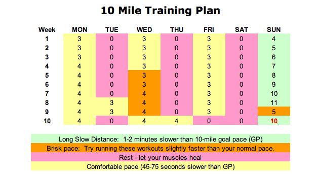 @CUCB 10-miler, I'm coming for ya!    10 miler training plan