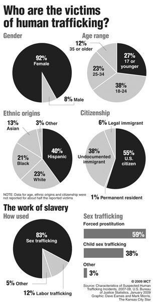 Human trafficking in the U.S. // Note that a large percentage of victims are NOT ethnic minorities, undocumented, or biologically female. This is not a problem for any one people group but for humanity as a whole. -p.a.