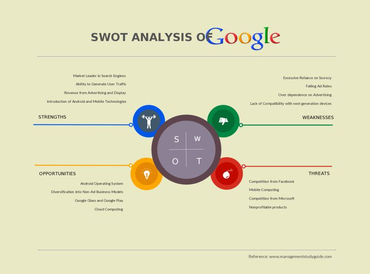 The 25+ best Swot analysis examples ideas on Pinterest Swot - sample research analysis