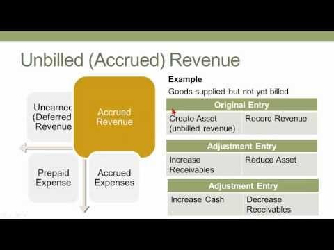 Accrual Accounting - YouTube