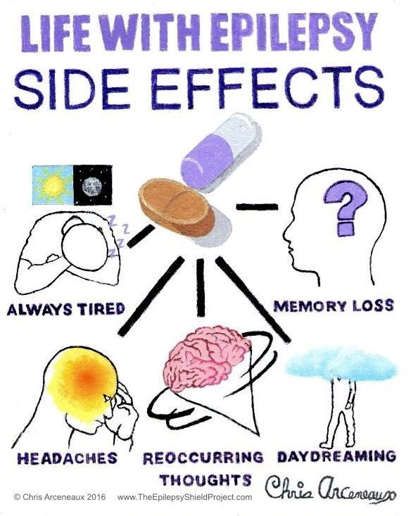 6 SIDE EFFECTS of the Life With Epilepsy series. Taking the medicines to control seizures does not make everything OK. Everyone has different reactions to each medicine so it is a matter of finding the right meds that control their seizures and have side effect they can live with.  #EPILEPSY #AWARENESS
