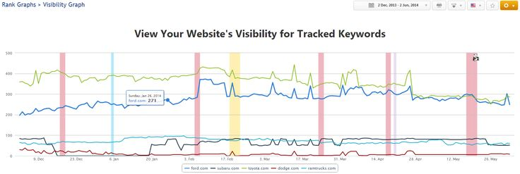 The Visibility Report gives you an overview on your website's visibility on a search engine