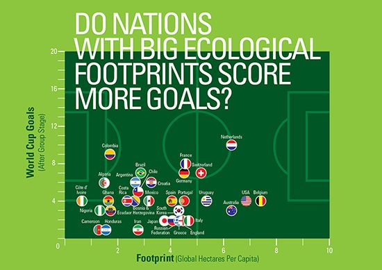 Do nations with big ecological footprint score more goals? http://hosted.verticalresponse.com/569982/fa6e40eef1/1383184949/7300cd43a2/
