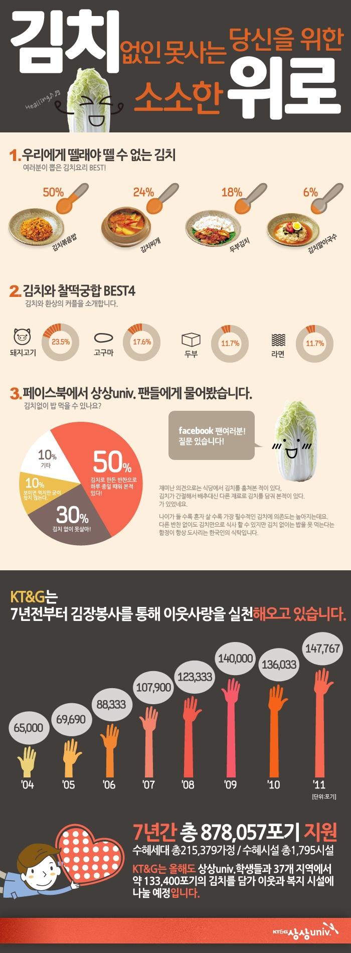 *KT & G의 김장 봉사 활동을 홍보하기 위한 인포그래픽