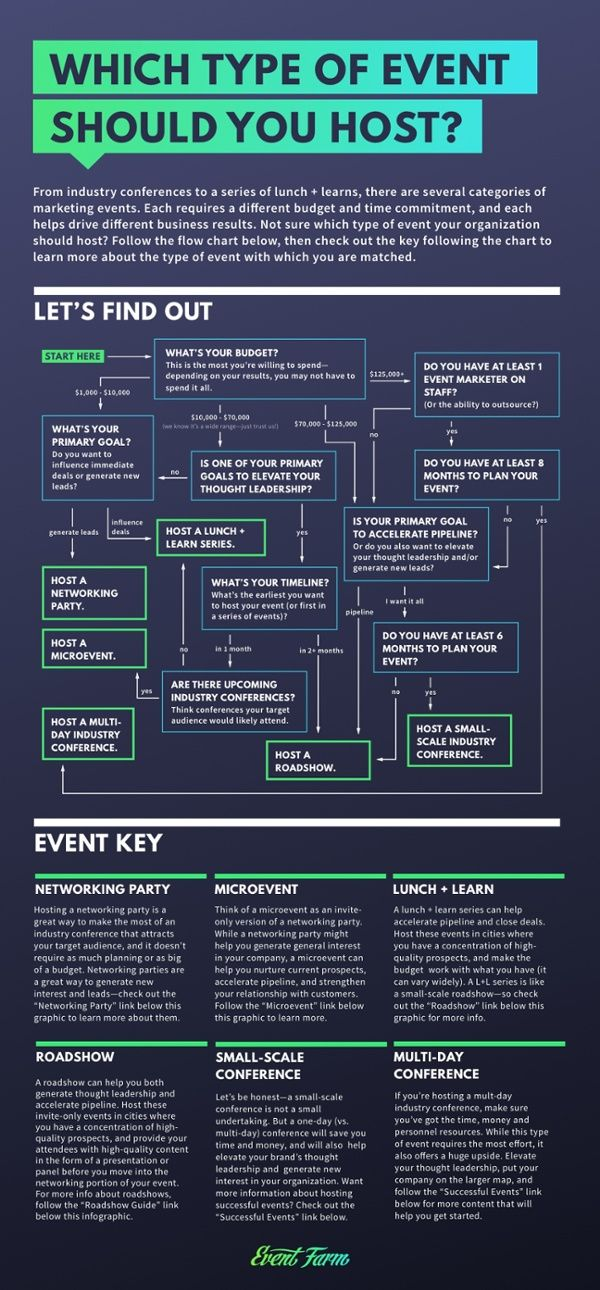 Best 25+ Flow chart design ideas on Pinterest Process flow chart - data flow chart template