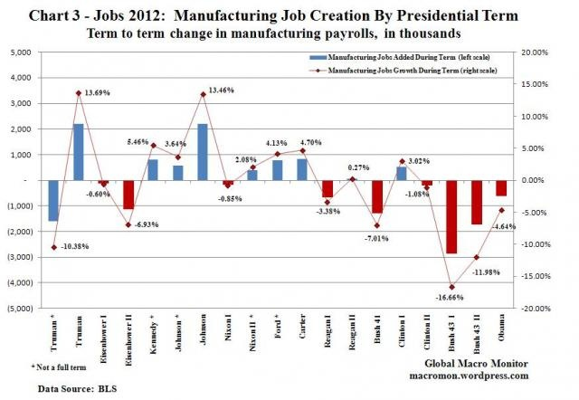 US Jobs started to go abroad with Clinton's NAFTA and then went to China with Most Favoured Nation policies.