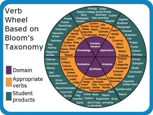 how to write learning objectives using verb wheel based on Bloom's Taxonomy.