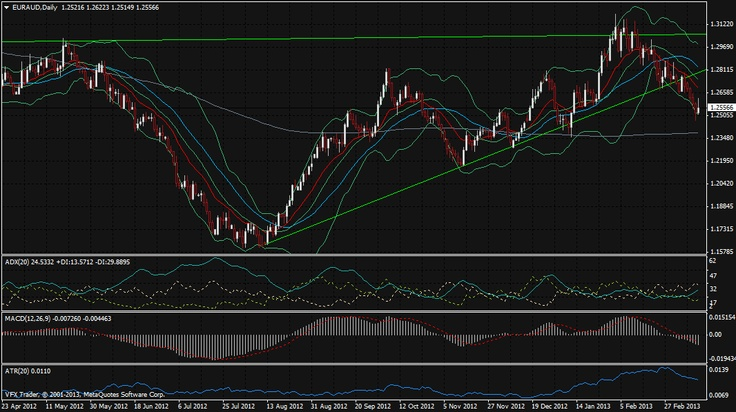 Vantage FX   Cyprus bailout knocks Euro and Aussie rally for six  18th March 2013  #forex