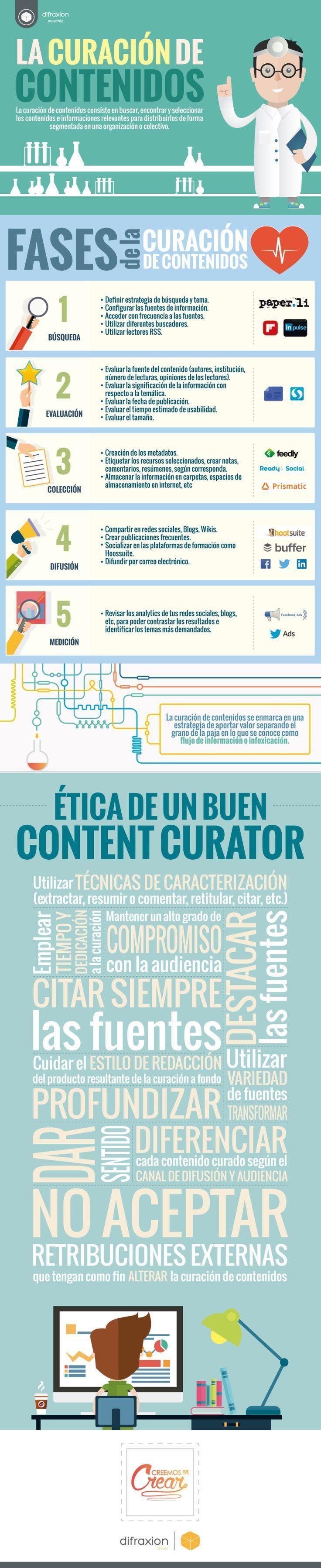 Content Curator, Curación de Contenidos en Redes Sociales