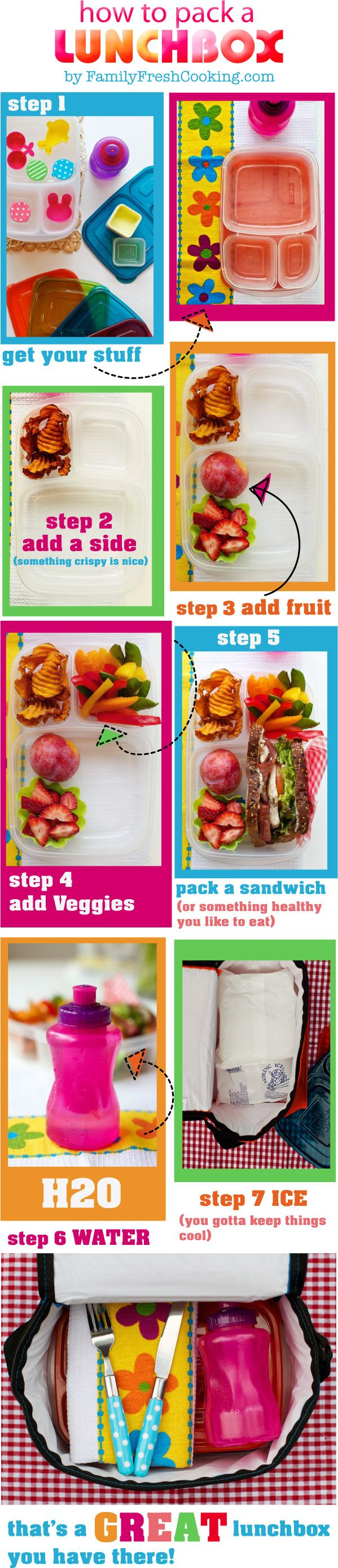 Nice visual on How to pack a lunchbox: for the kids and for me!